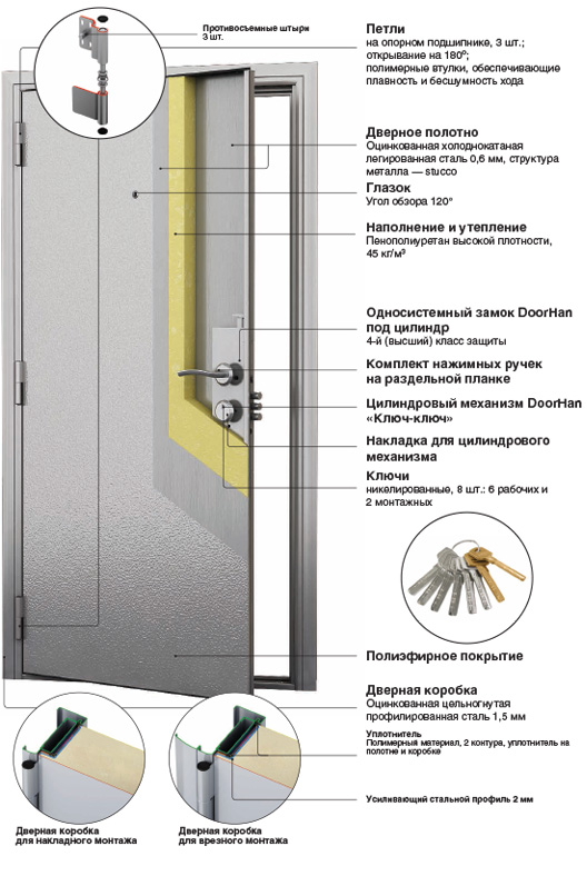 двери металлические дор